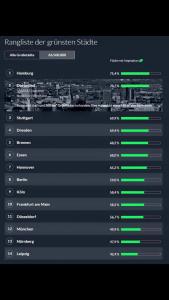 Tabelle der grünsten Städte nach BAZ