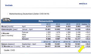 Entwicklung des deutschen Womo Marktes der vergangenen Jahre