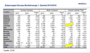Zulassungen Neuwagen Europa Quartal 1 2015/ 2016