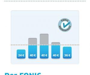 Grafikzur Kostenkontrolle von der Fonic Homepage.